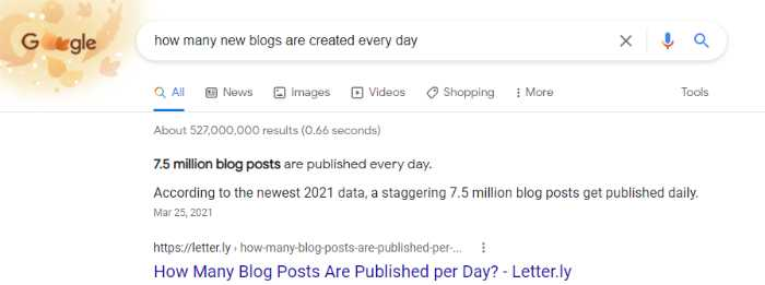 blog posts created every day