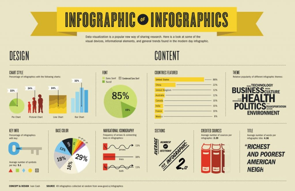 infographics in your blog articles